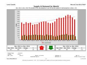 Supply & Demand 2 yr