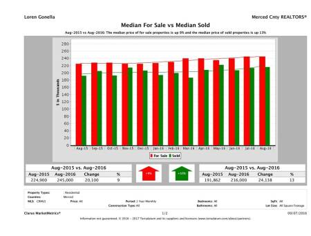 median-for-sale-vs-median-sold