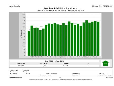 cmm_report_mediansoldprice_chart