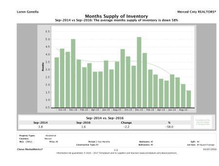 cmm_report_msi_chart