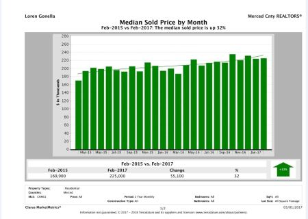 median-sold-price-by-month-2-years