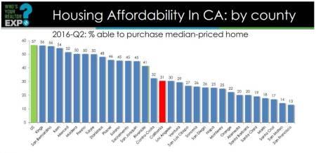Housing Affordablity