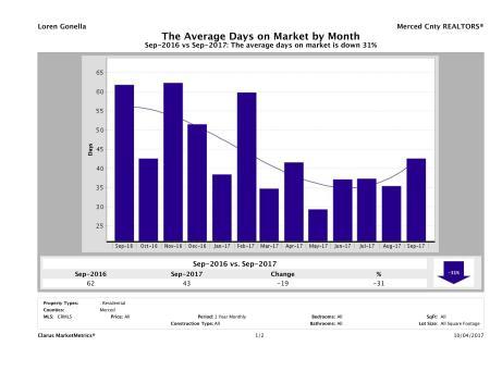 CMM_Report_AverageDOM_chart